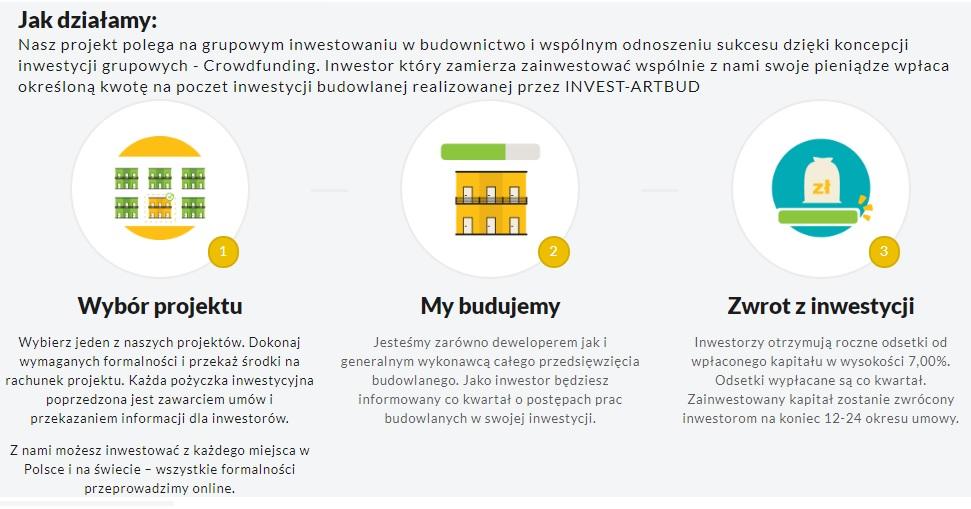 Grupowe inwestowanie w nieruchomości